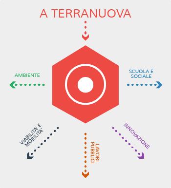 progetti_terranuova