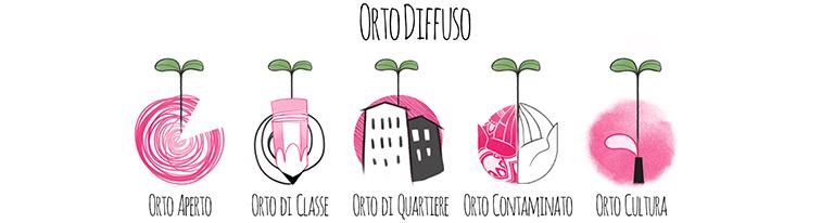 &#8220;Orto Cultura&#8221;</br> alla biblioteca Le Fornaci </br>un orto per tutti